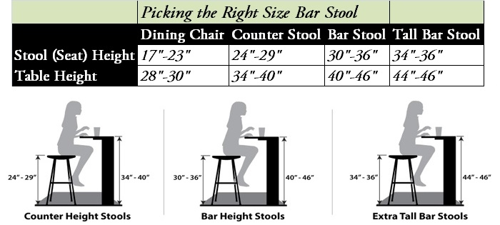 Bar Stool Buyers Guide Finding The Set That39s Just Right throughout Bar Stool Height Guide