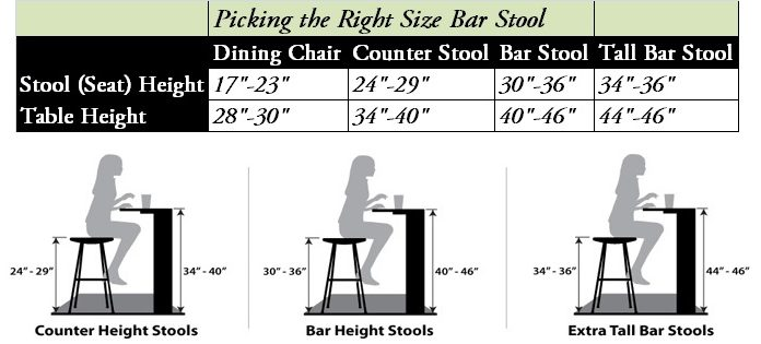 Bar Stool Buyers Guide Finding The Set That39s Just Right with regard to Average Bar Stool Height