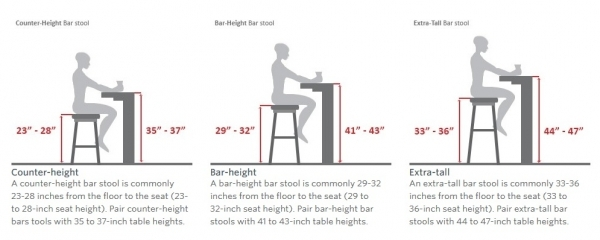 Bar Stool Buying Guide First Avenue Furnishings within Bar Stool Height Guide