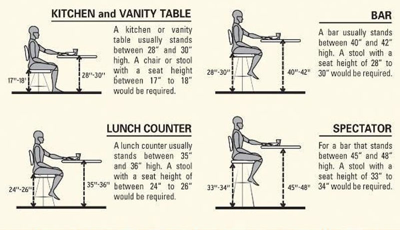 Bar Stool Buying Guide From Bar Stool Manufacturer pertaining to Bar Stool Dimensions