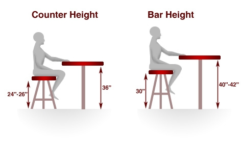 Bar Stools Guide in Height Of Bar Stools